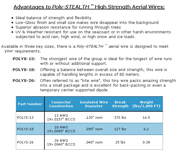 Poly-STEALTH Antenna Wire, Poly Stealth aerial wire