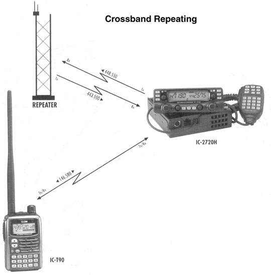ICOM 2720H Crossband Repeat