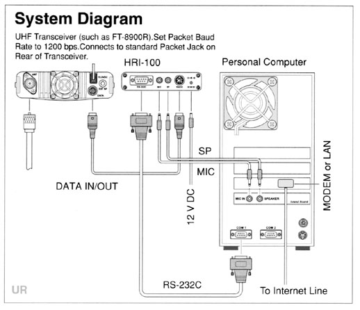 Yaesu Wires Wide Coverage Internet Repeater Enhancement System