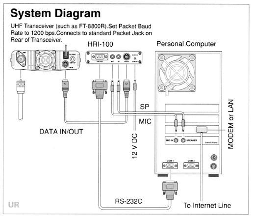 Superb Yaesu Wires Wide Coverage Internet Repeater Enhancement System Wiring Database Gramgelartorg