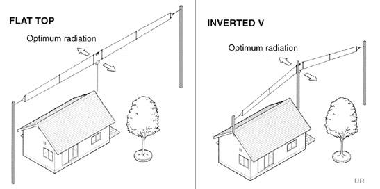 Icom AH710 Dipole Antenna – Icom Radio Wiring Diagram