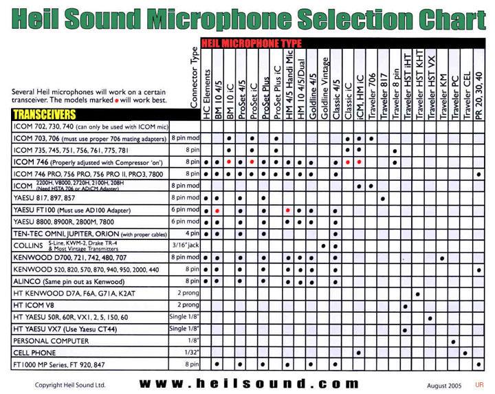 Heil Gm4 Gm5 Gmv Microphone Gm