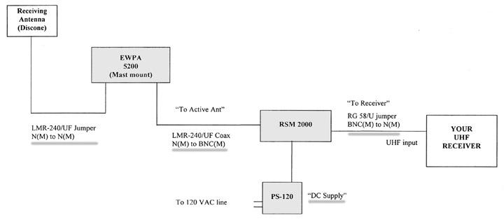 Dressler EWPA-5200LL Preamp System Diagram